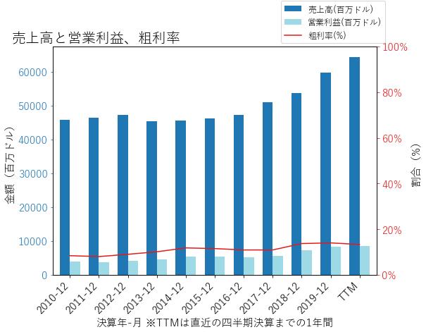 LMTの売上高と営業利益、粗利率のグラフ