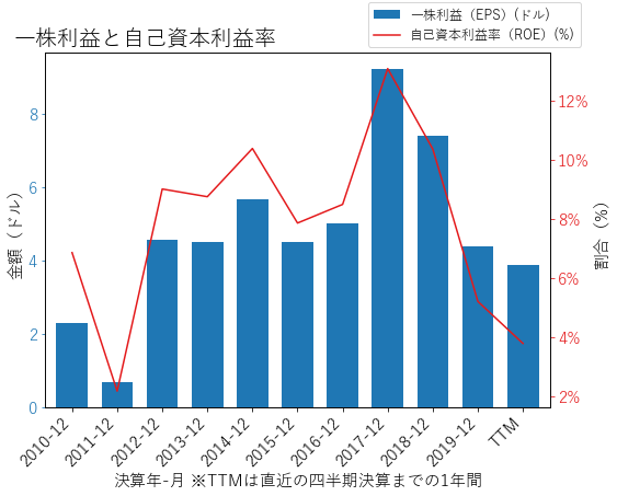 LNCのEPSとROEのグラフ