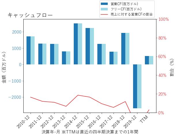 LNCのキャッシュフローのグラフ