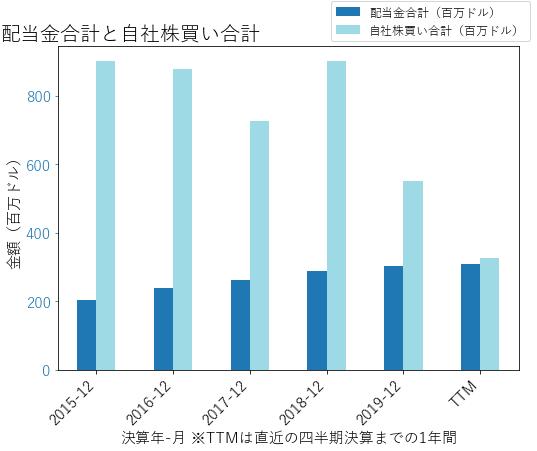LNCの配当合計と自社株買いのグラフ