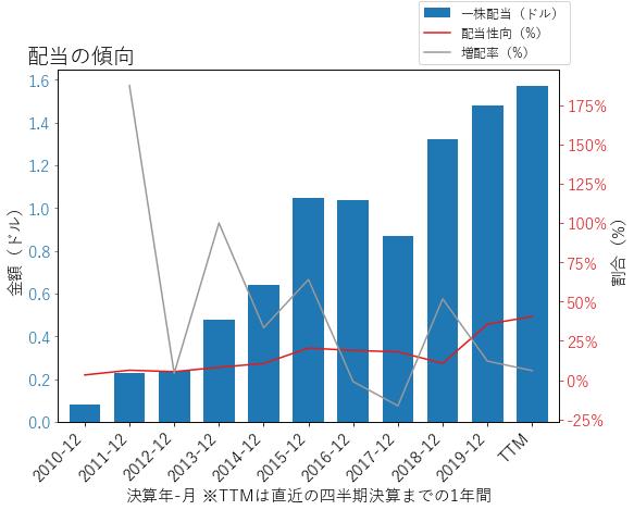 LNCの配当の傾向のグラフ