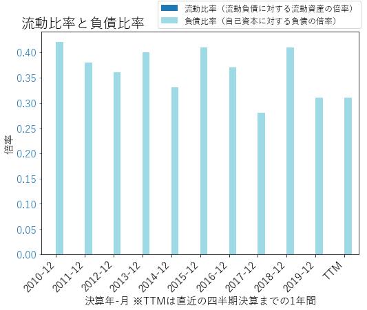 LNCのバランスシートの健全性のグラフ