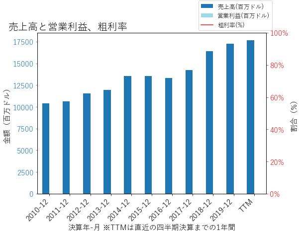 LNCの売上高と営業利益、粗利率のグラフ
