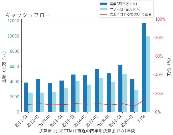 LOWのキャッシュフローのグラフ