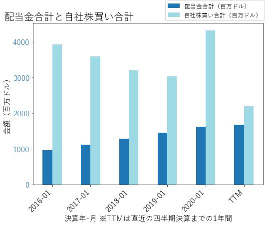 LOWの配当合計と自社株買いのグラフ