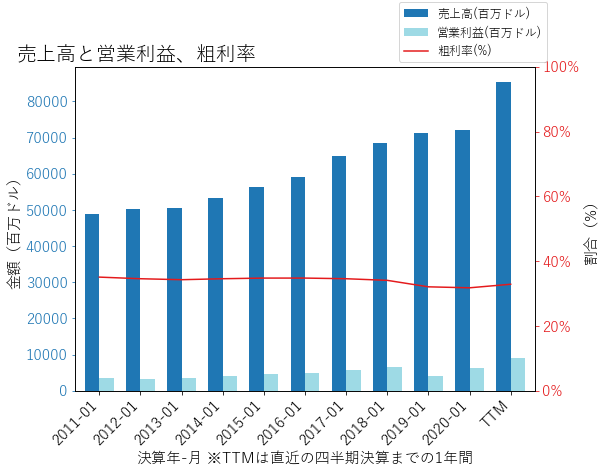 LOWの売上高と営業利益、粗利率のグラフ