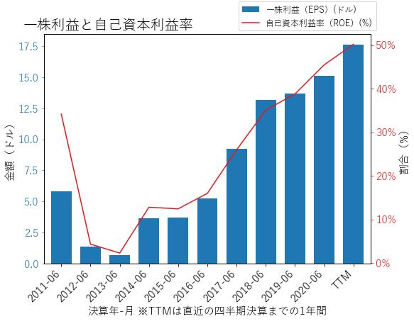 LRCXのEPSとROEのグラフ