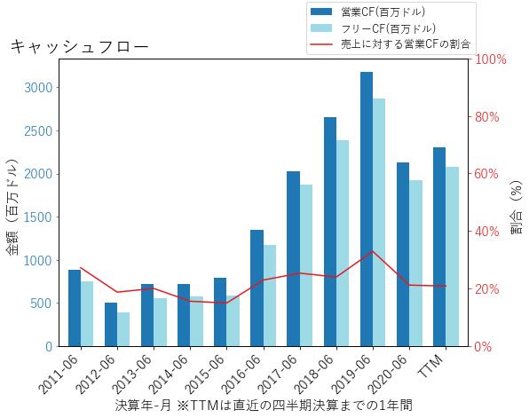 LRCXのキャッシュフローのグラフ