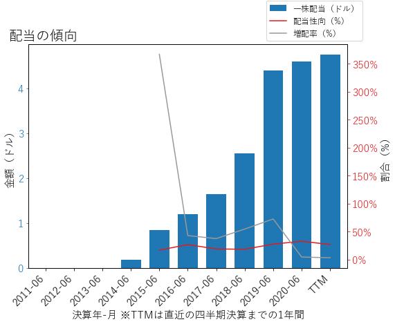 LRCXの配当の傾向のグラフ