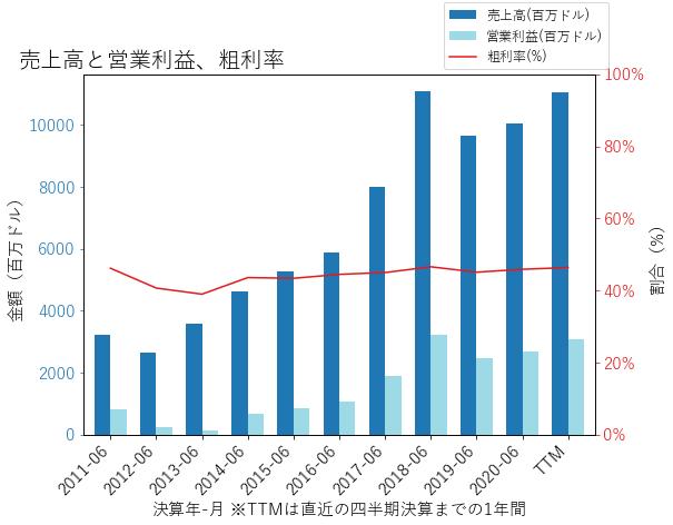 LRCXの売上高と営業利益、粗利率のグラフ