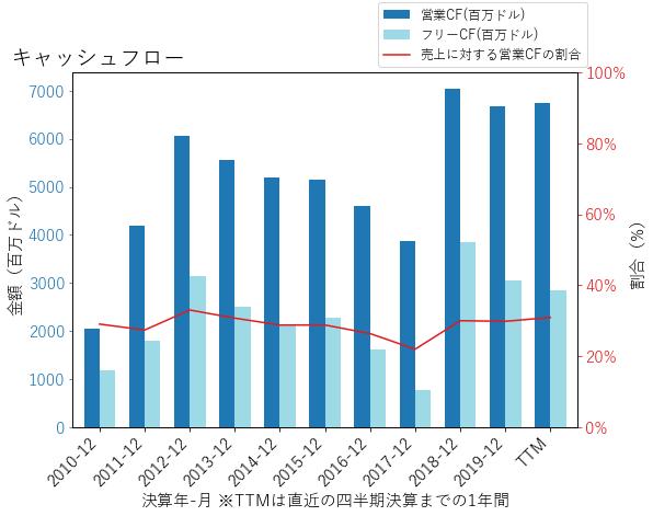 LUMNのキャッシュフローのグラフ