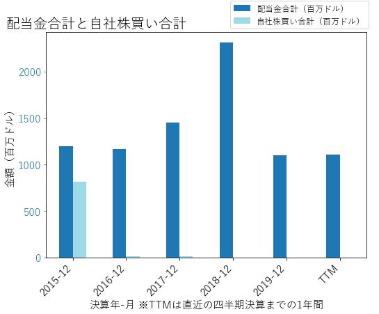 LUMNの配当合計と自社株買いのグラフ