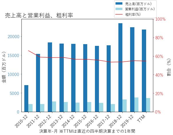 LUMNの売上高と営業利益、粗利率のグラフ