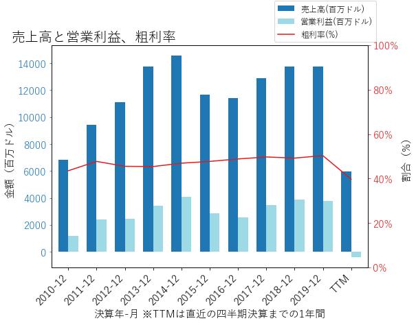 LVSの売上高と営業利益、粗利率のグラフ