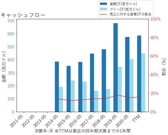 LWのキャッシュフローのグラフ