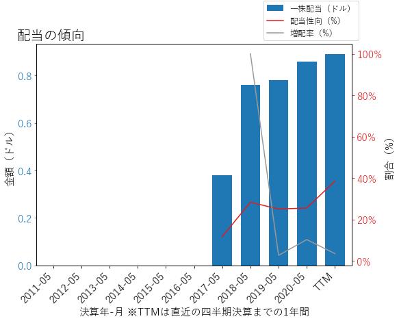 LWの配当の傾向のグラフ