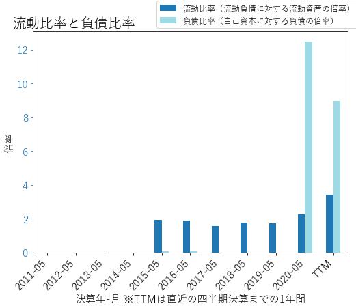 LWのバランスシートの健全性のグラフ