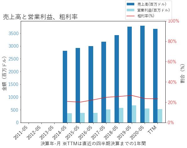 LWの売上高と営業利益、粗利率のグラフ