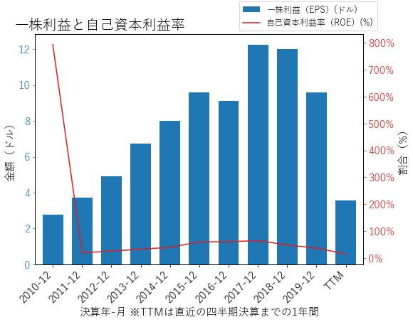 LYBのEPSとROEのグラフ