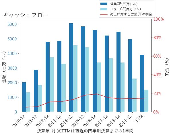 LYBのキャッシュフローのグラフ