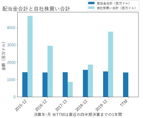 LYBの配当合計と自社株買いのグラフ