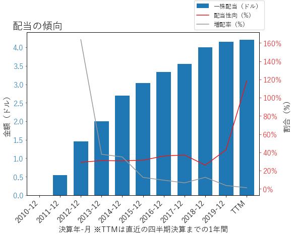 LYBの配当の傾向のグラフ