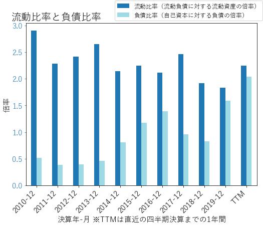 LYBのバランスシートの健全性のグラフ