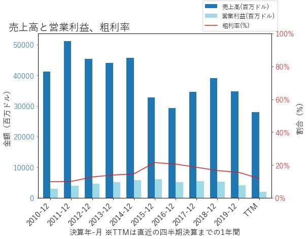 LYBの売上高と営業利益、粗利率のグラフ