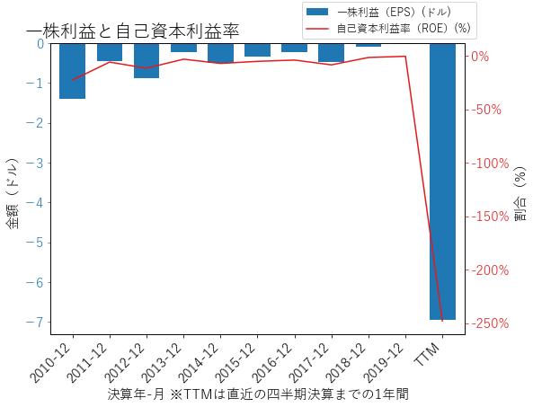 LYVのEPSとROEのグラフ