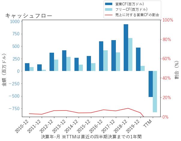 LYVのキャッシュフローのグラフ