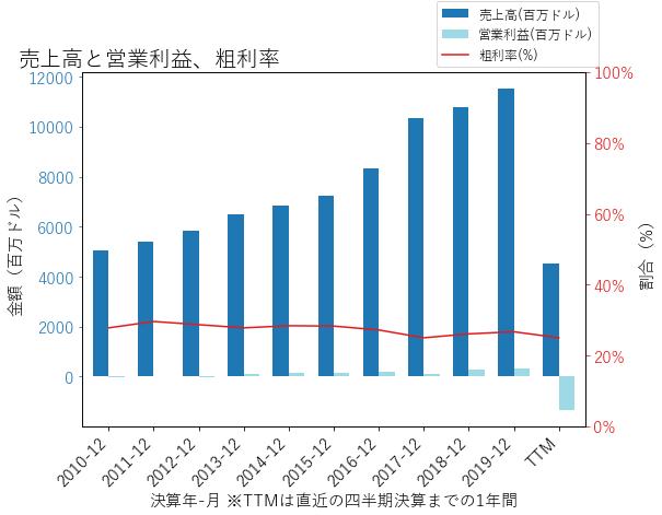 LYVの売上高と営業利益、粗利率のグラフ