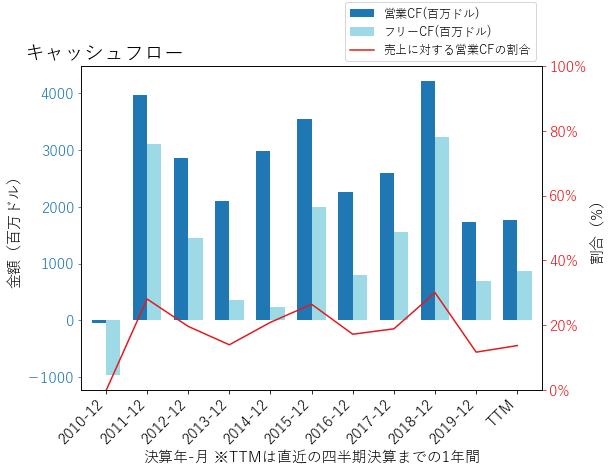 Lのキャッシュフローのグラフ