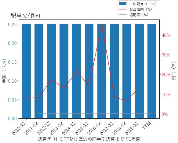 Lの配当の傾向のグラフ