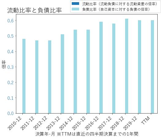 Lのバランスシートの健全性のグラフ