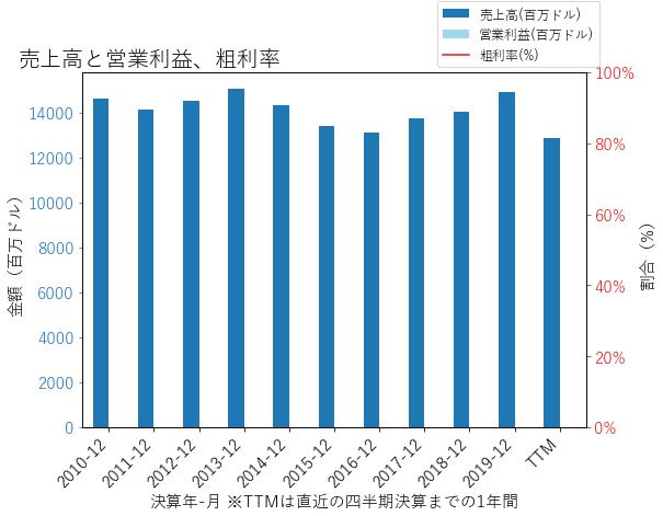 Lの売上高と営業利益、粗利率のグラフ