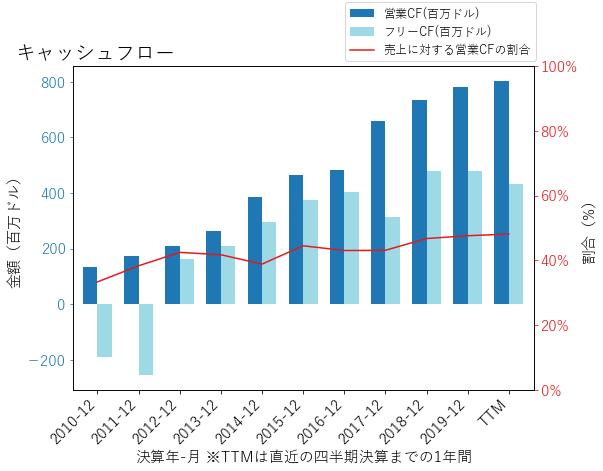 MAAのキャッシュフローのグラフ