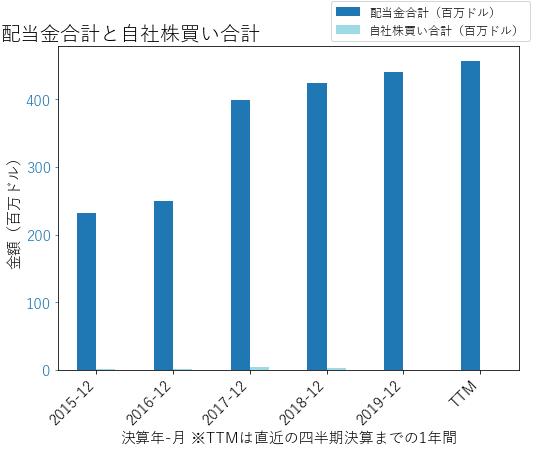 MAAの配当合計と自社株買いのグラフ