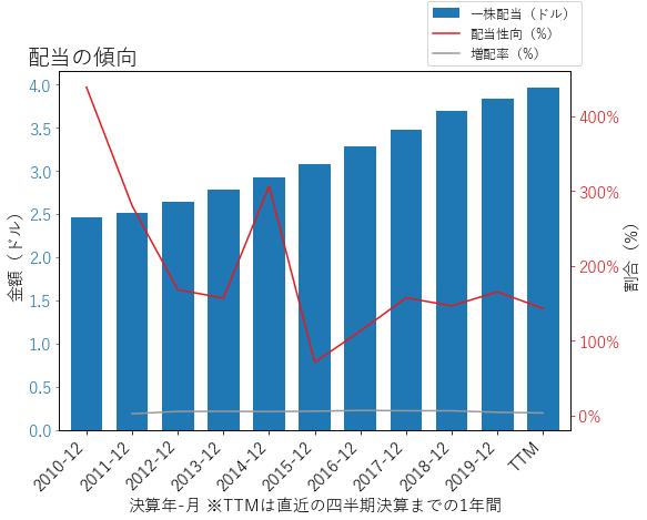 MAAの配当の傾向のグラフ