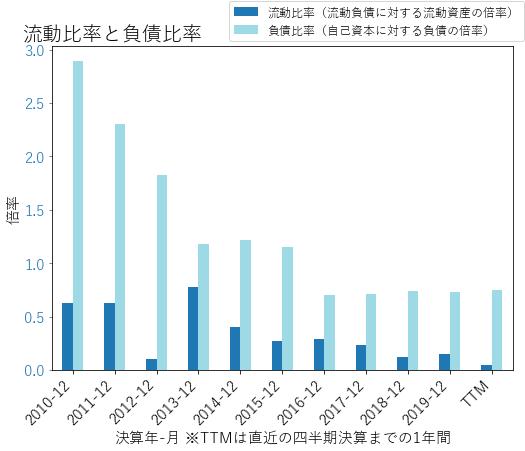 MAAのバランスシートの健全性のグラフ