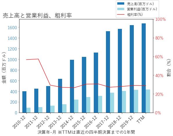 MAAの売上高と営業利益、粗利率のグラフ