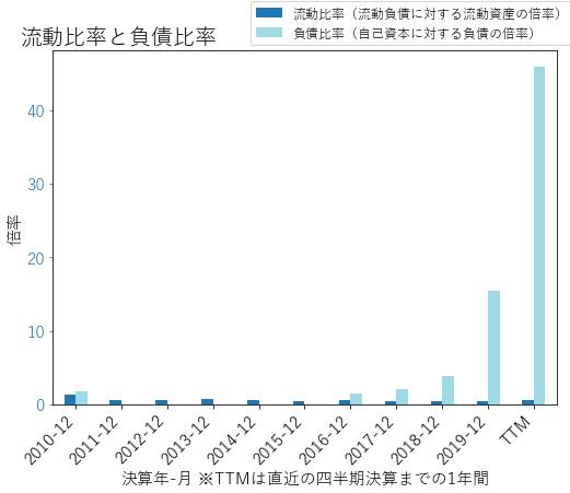 MARのバランスシートの健全性のグラフ