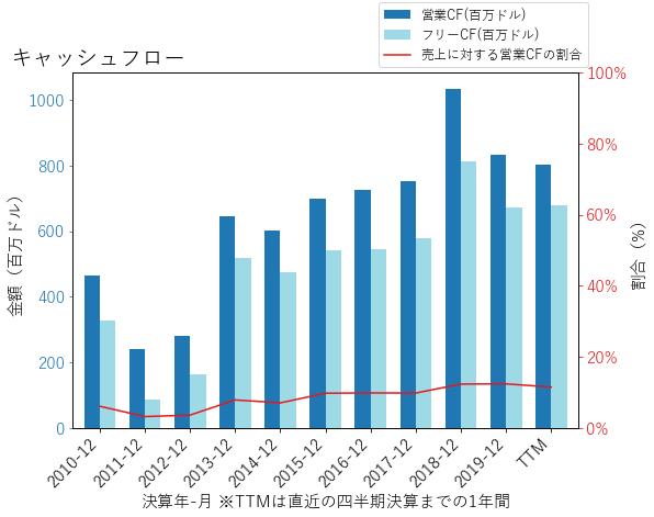 MASのキャッシュフローのグラフ