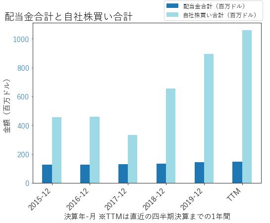 MASの配当合計と自社株買いのグラフ