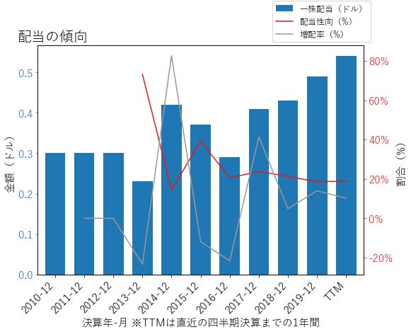 MASの配当の傾向のグラフ