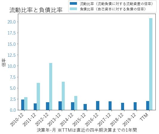 MASのバランスシートの健全性のグラフ