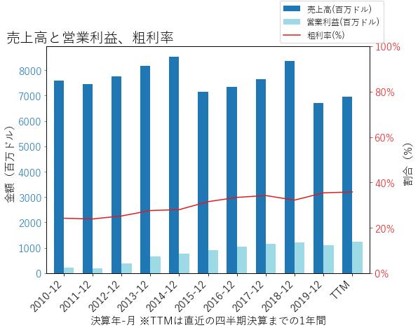 MASの売上高と営業利益、粗利率のグラフ