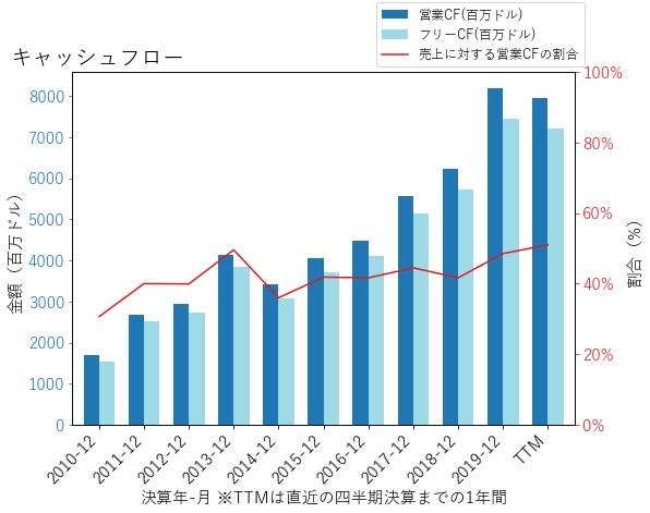 MAのキャッシュフローのグラフ
