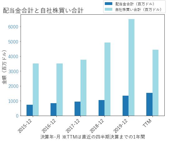 MAの配当合計と自社株買いのグラフ
