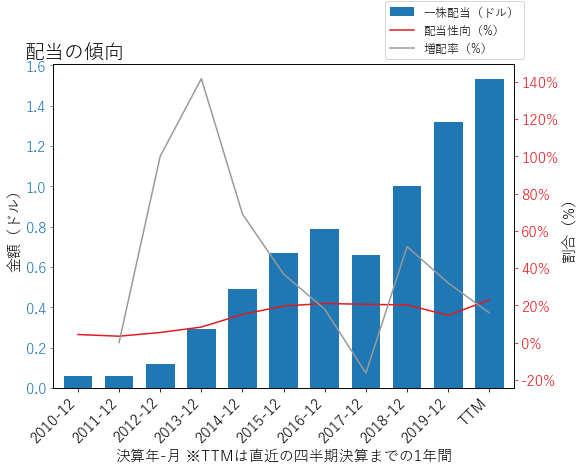 MAの配当の傾向のグラフ