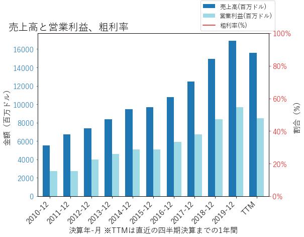 MAの売上高と営業利益、粗利率のグラフ